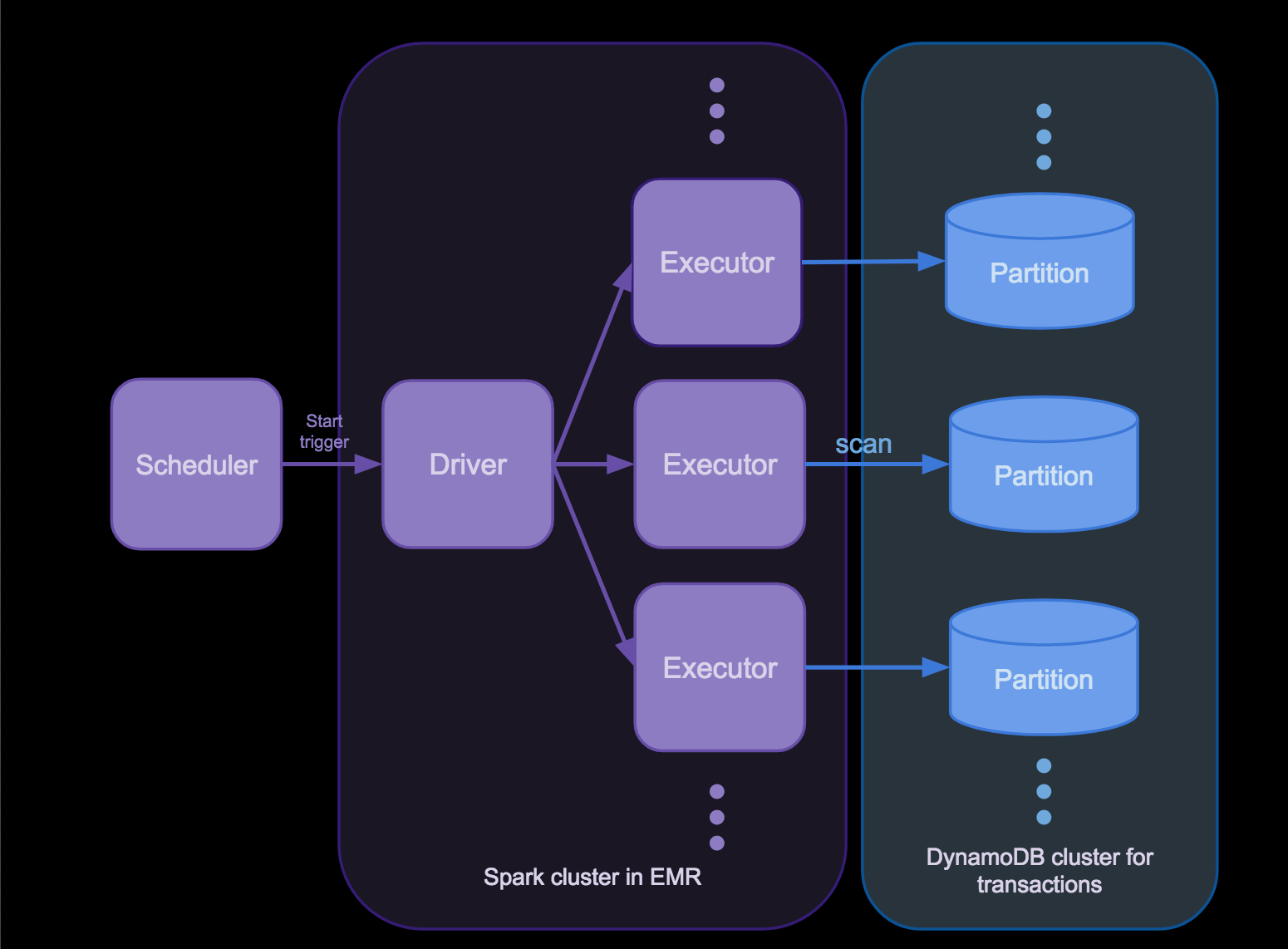 Processing data with large partition skew with Spark